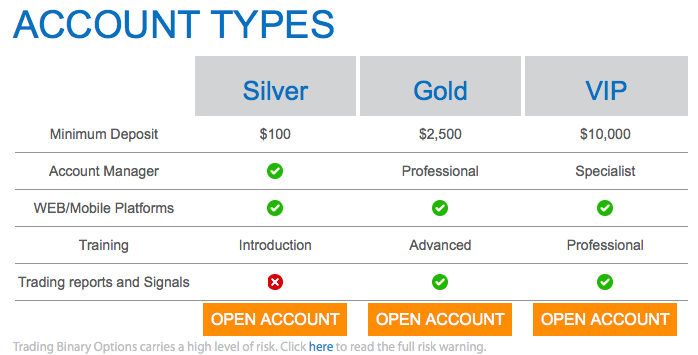 HY Options account types
