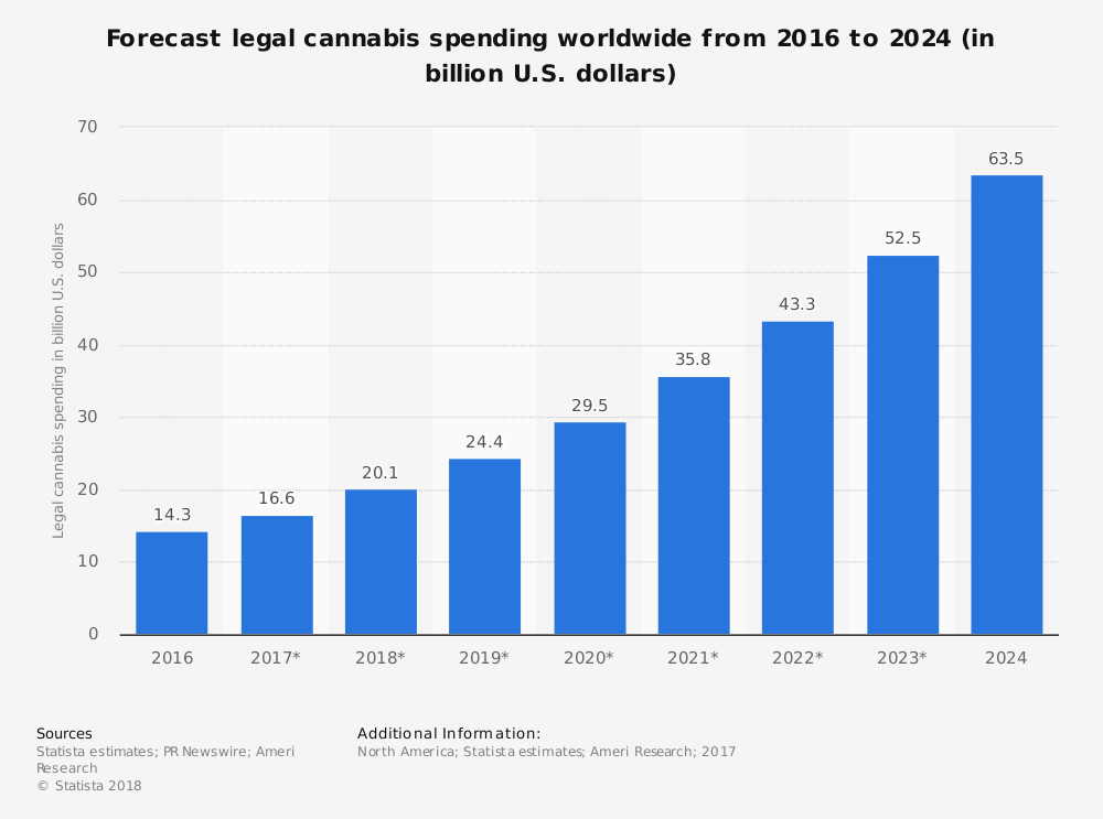 forecast-legal-cannabis-spending-worldwide