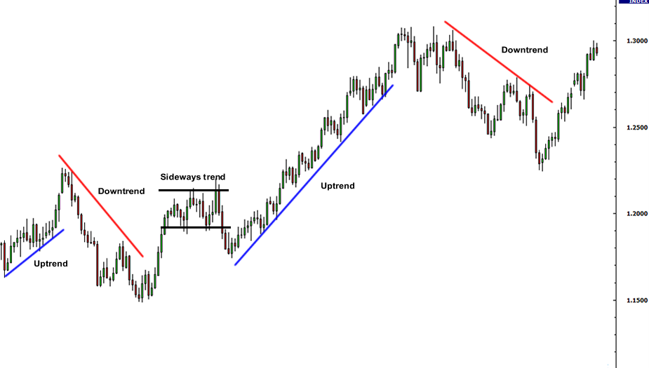 recognizing-trends-technical-analysis-tutorial