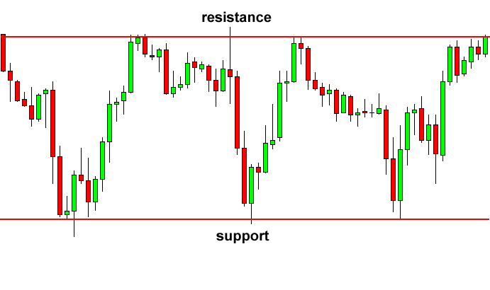 support-resistance-tutorial