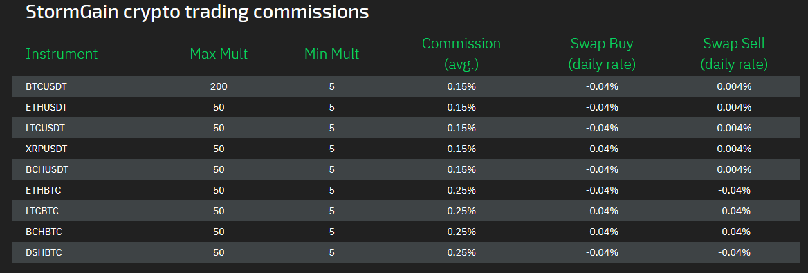 stormgain-crypto-trading-commissions
